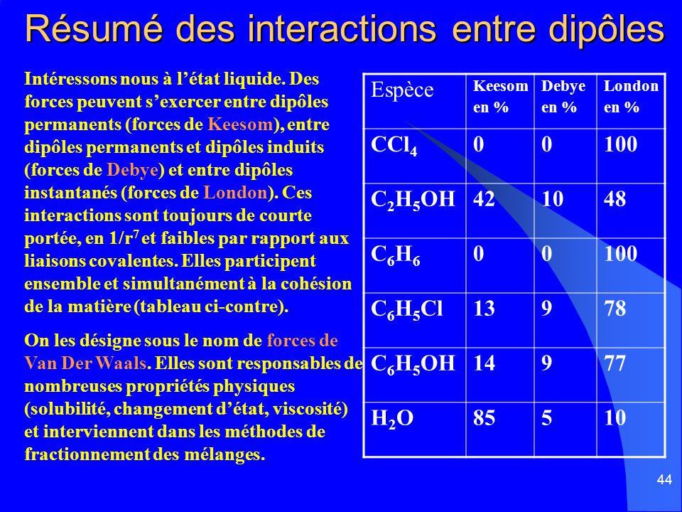 Résumé des interactions entre dipôles