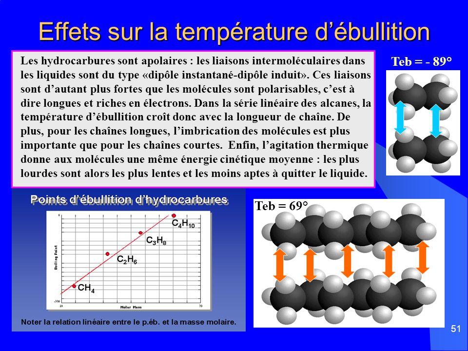 Effets sur la température d'ébullition