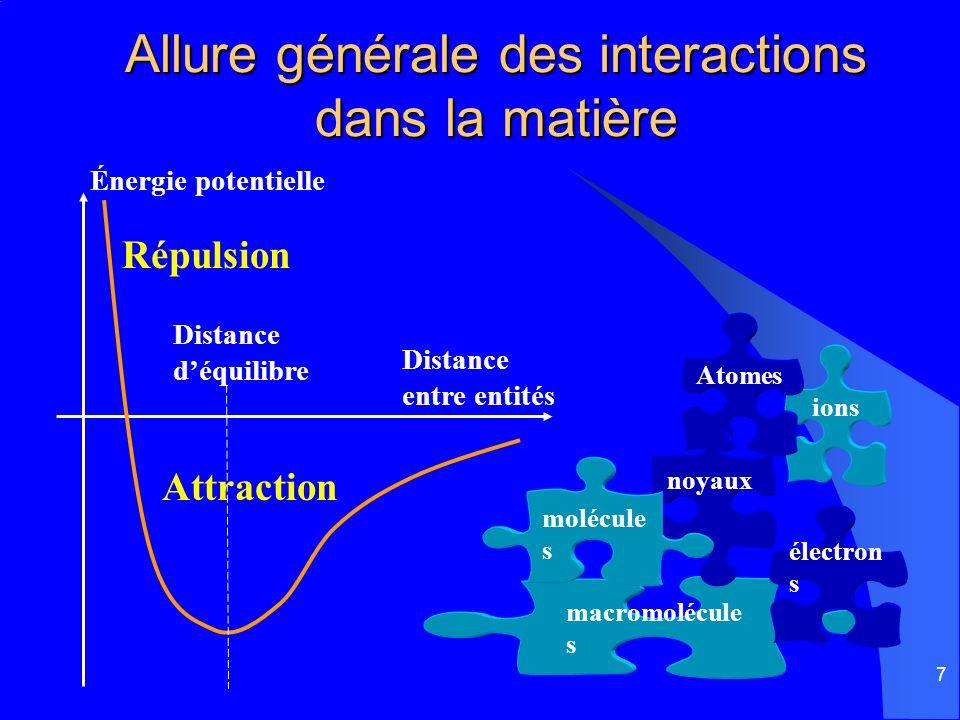 Allure générale des interactions dans la matière