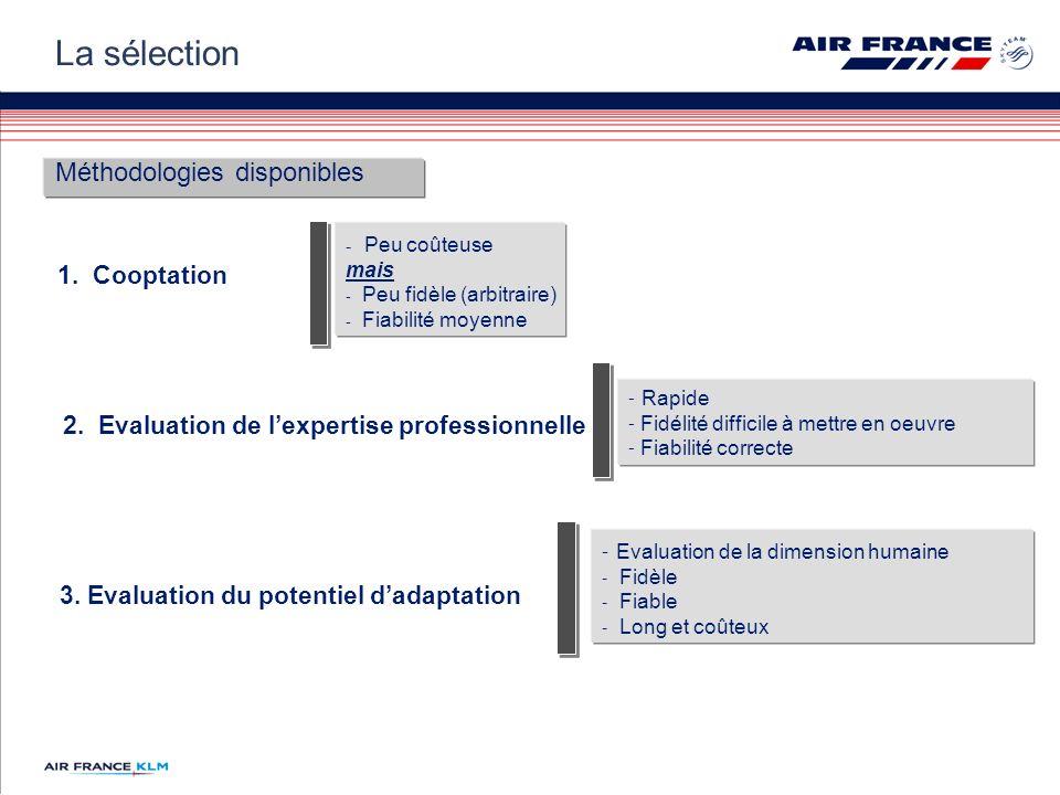 La sélection Méthodologies disponibles 1. Cooptation