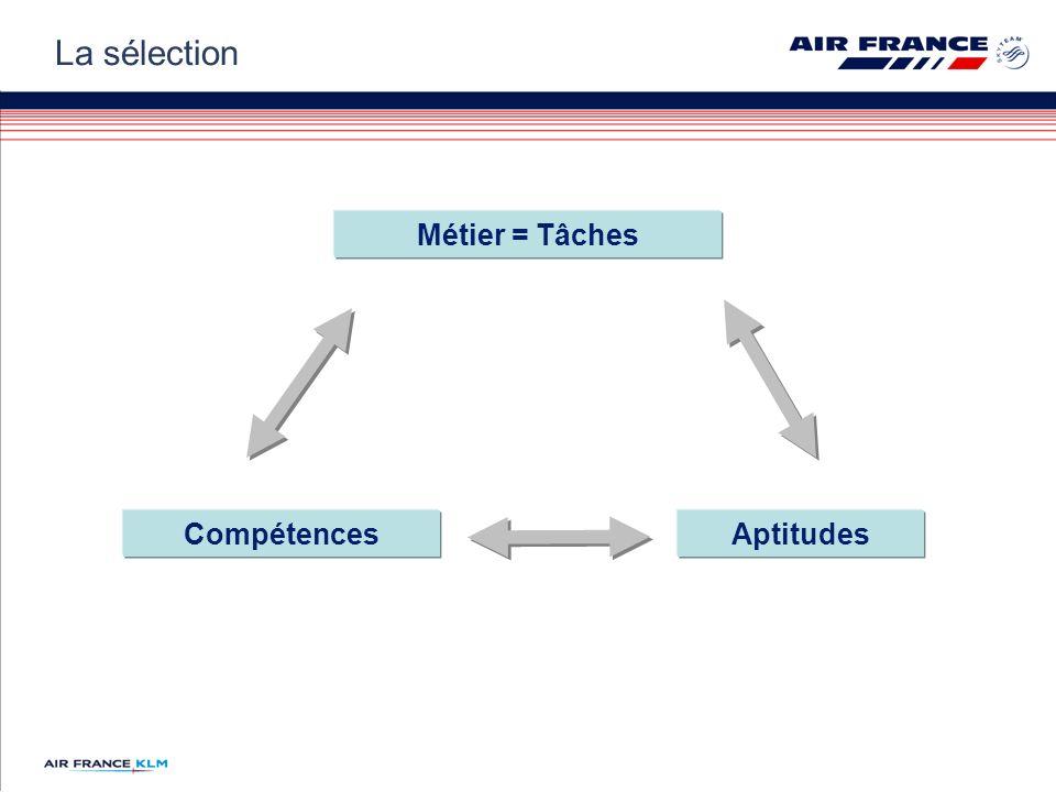 La sélection Métier = Tâches Compétences Aptitudes
