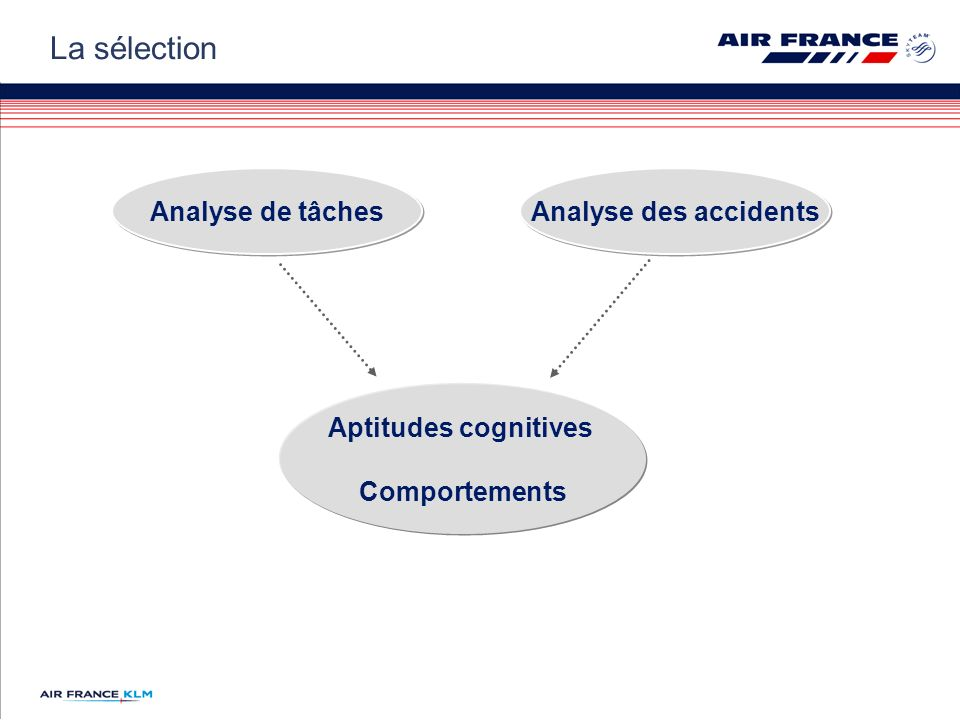 La sélection Analyse de tâches Analyse des accidents