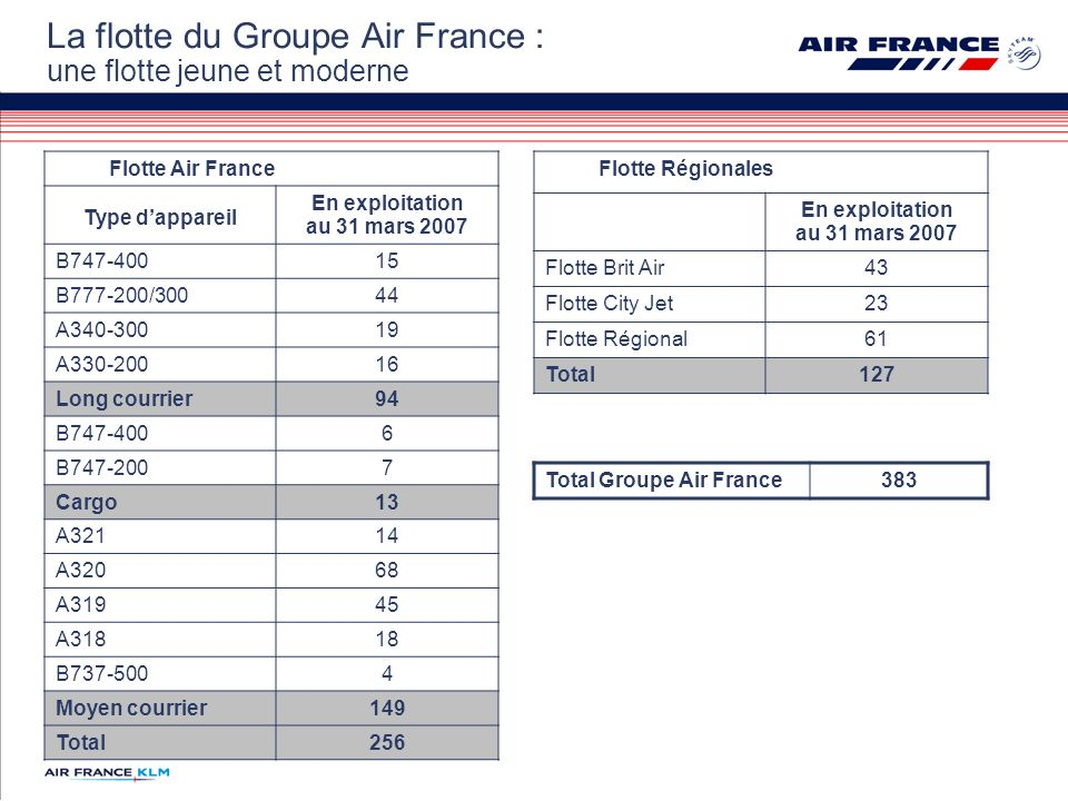 La flotte du Groupe Air France : une flotte jeune et moderne