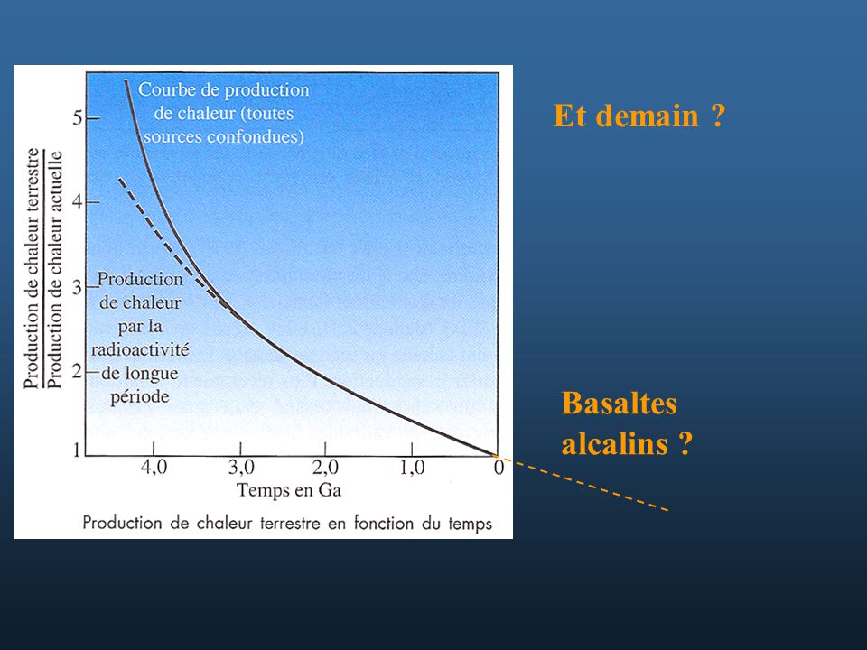 Et demain Basaltes alcalins