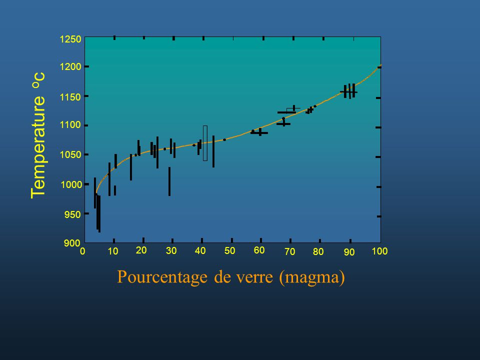 Pourcentage de verre (magma)