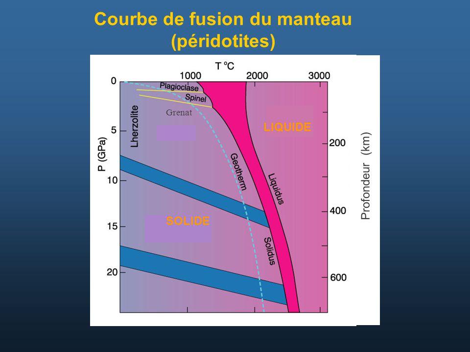 Courbe de fusion du manteau (péridotites)