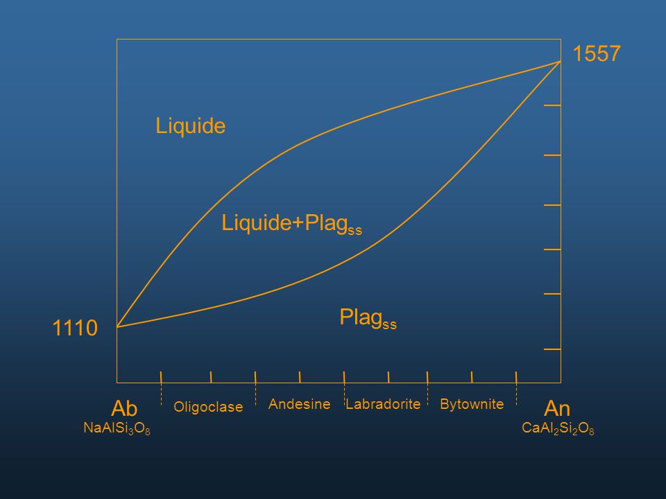 1557 Liquide Liquide+Plagss Plagss 1110 Ab An Oligoclase Andesine