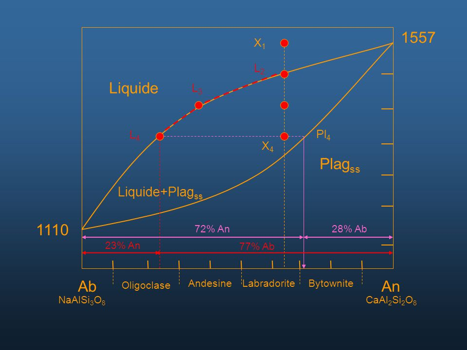 1557 Liquide Plagss 1110 Ab An Liquide+Plagss X1 L2 L3 L4 Pl4 X4