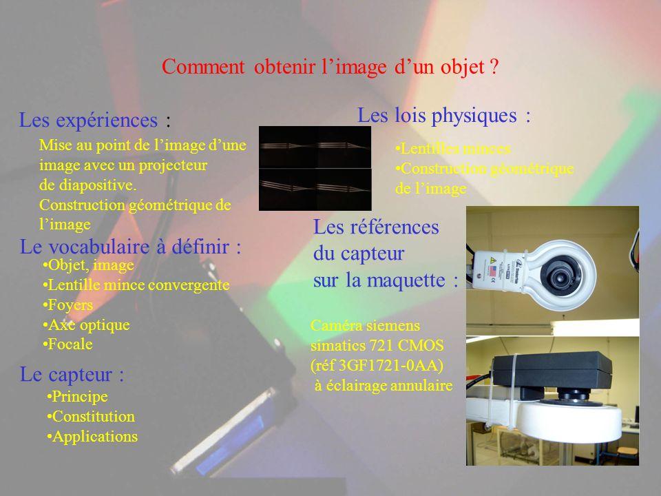 Comment obtenir l'image d'un objet