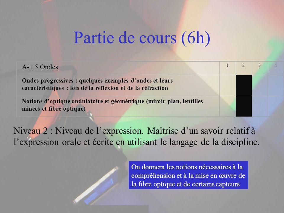 Partie de cours (6h) A-1.5 Ondes. 1. 2. 3. 4.