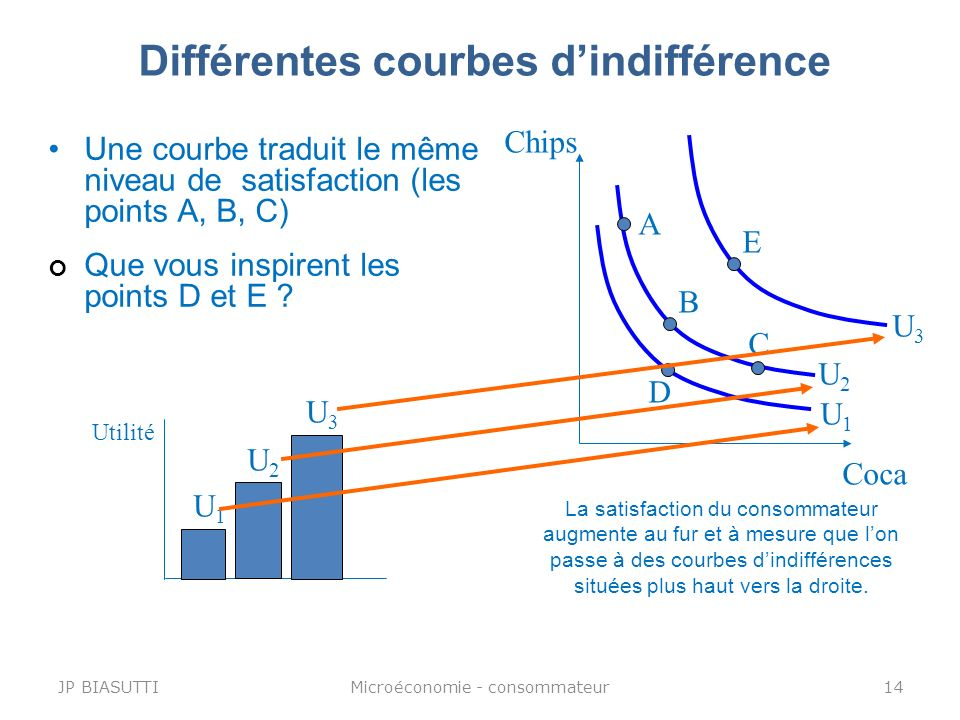 Différentes courbes d'indifférence