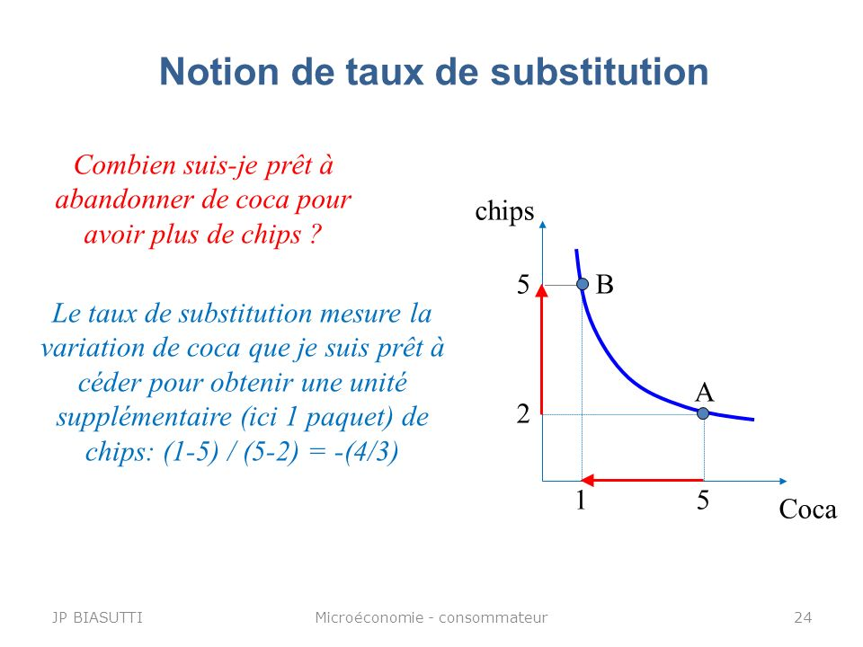 Notion de taux de substitution