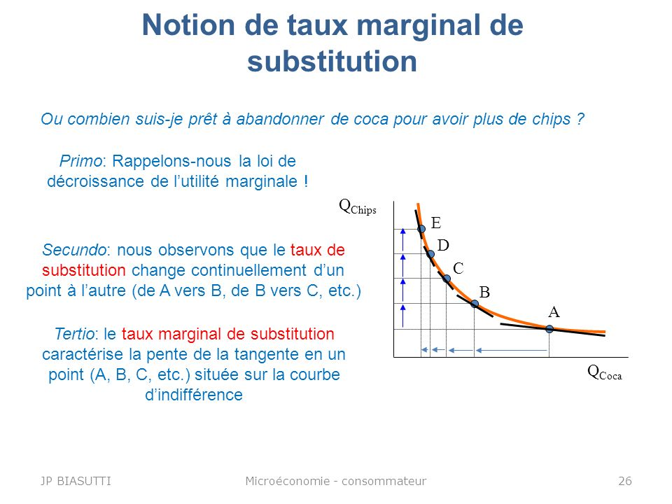 Notion de taux marginal de substitution
