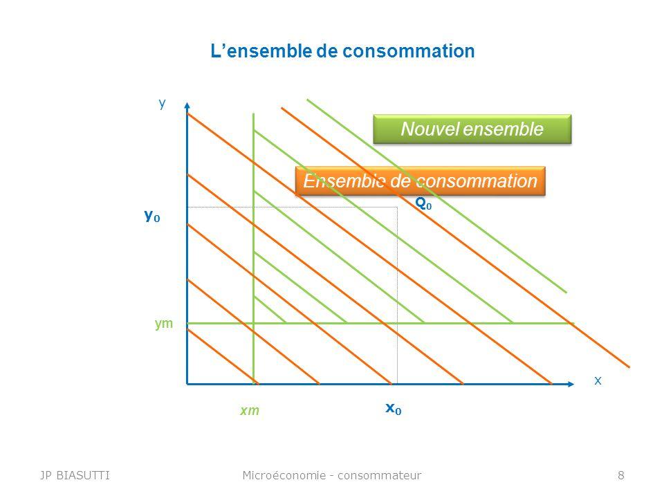 L'ensemble de consommation
