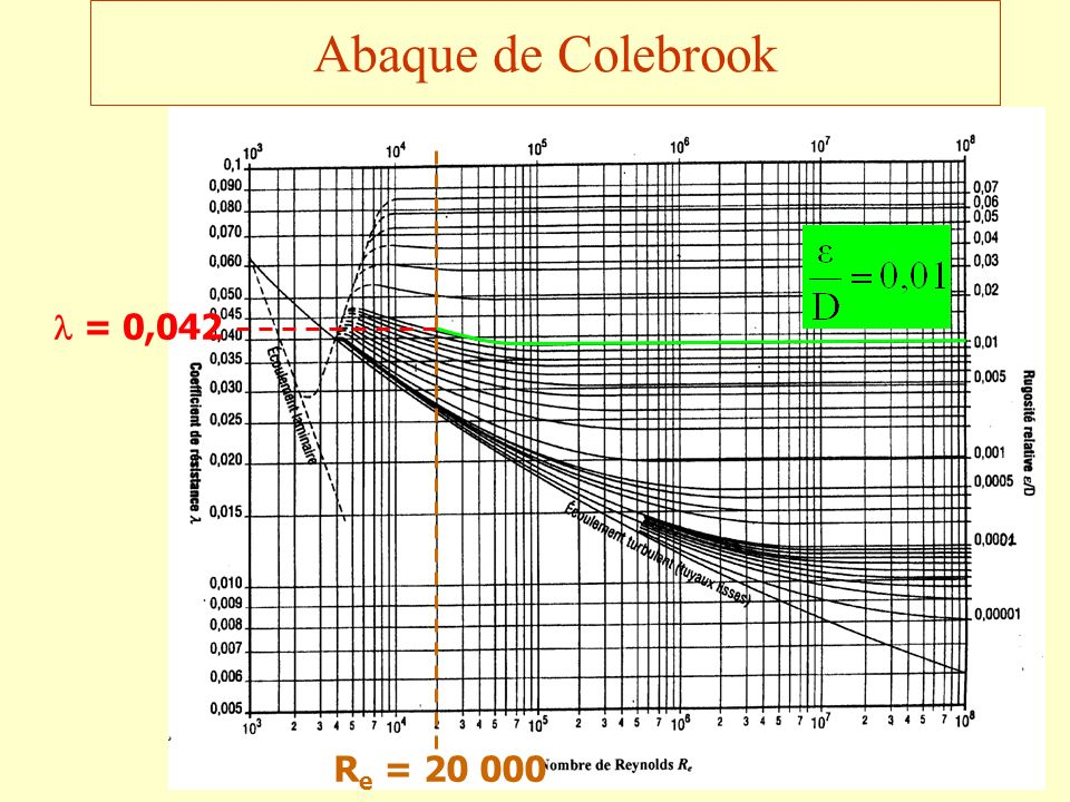 Abaque de Colebrook Re = 20 000  = 0,042
