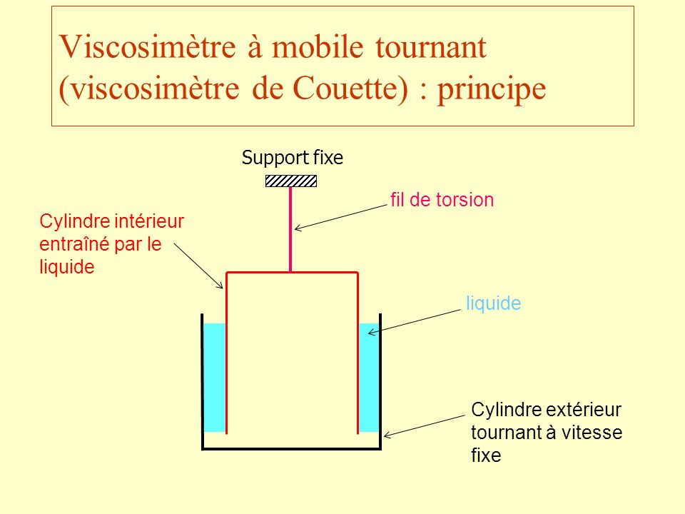 Viscosimètre à mobile tournant (viscosimètre de Couette) : principe