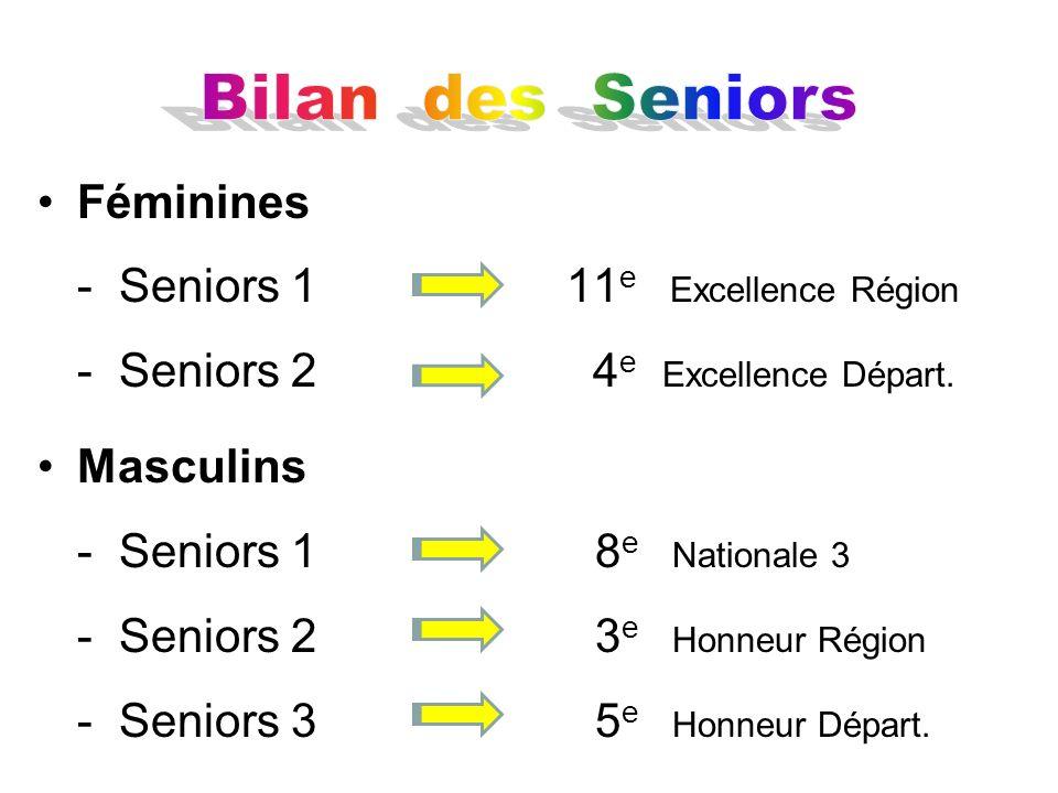 Bilan des SeniorsFéminines - Seniors 1 11e Excellence Région - Seniors 2 4e Excellence Départ.