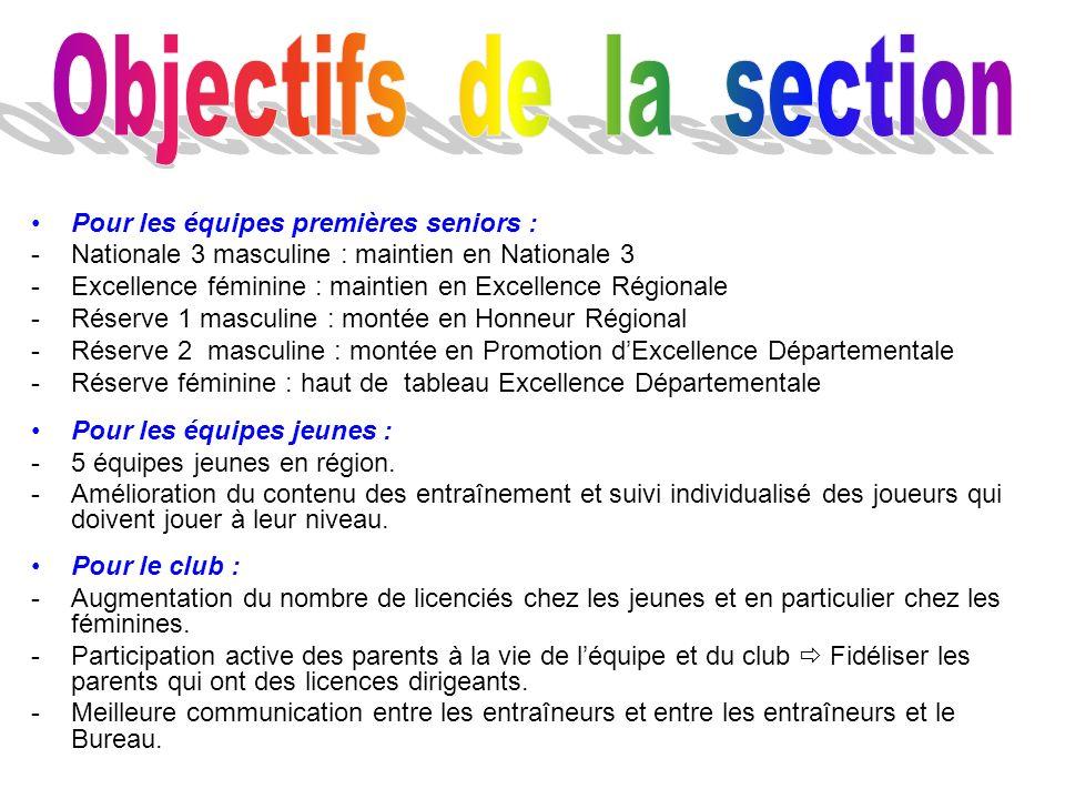 Objectifs de la section