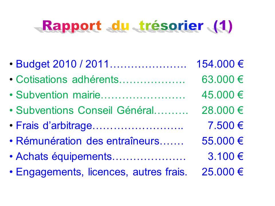 Rapport du trésorier (1)