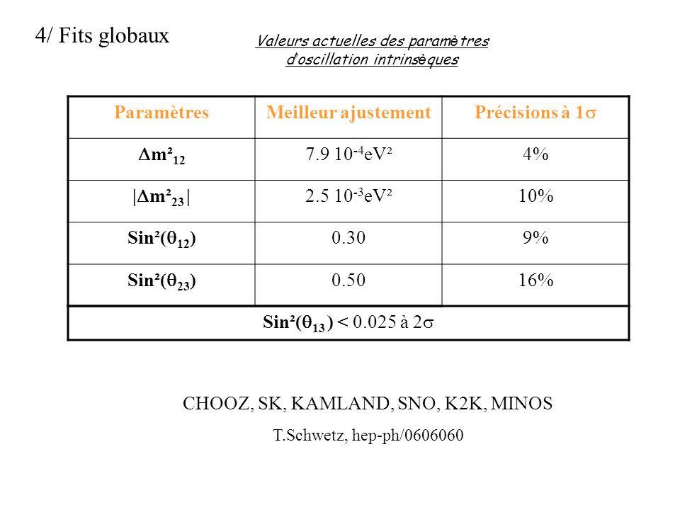 Valeurs actuelles des paramètres d'oscillation intrinsèques