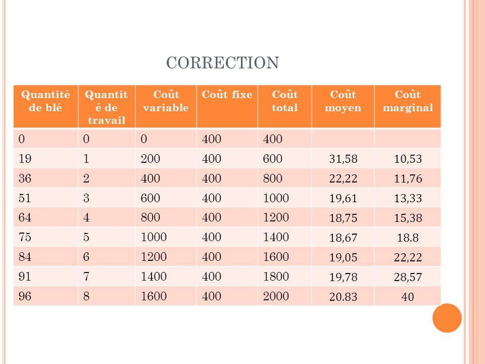 correction Quantité de blé. Quantité de travail. Coût variable. Coût fixe. Coût total. Coût moyen.