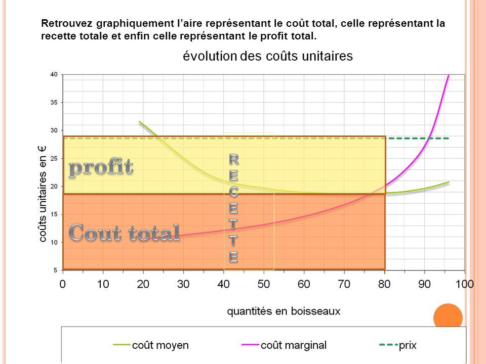 Retrouvez graphiquement l'aire représentant le coût total, celle représentant la recette totale et enfin celle représentant le profit total.