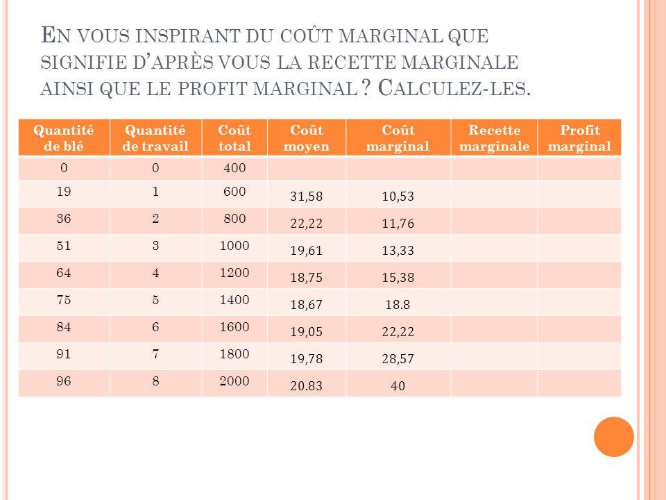 En vous inspirant du coût marginal que signifie d'après vous la recette marginale ainsi que le profit marginal Calculez-les.