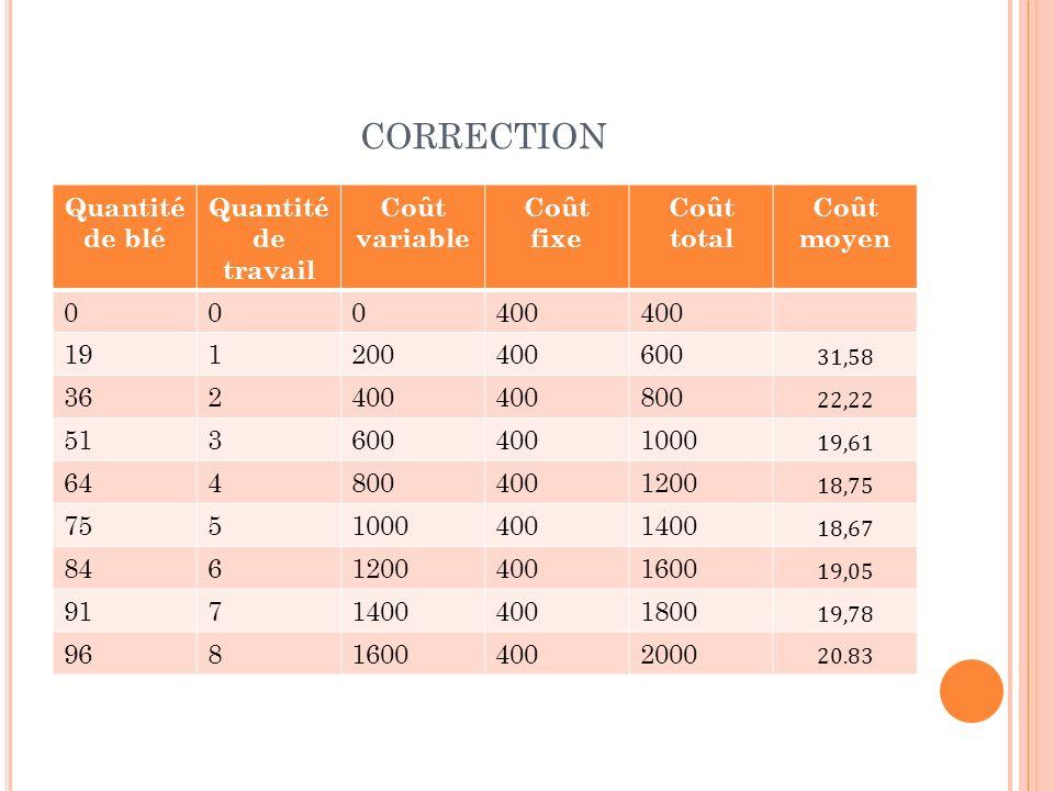 correction Quantité de blé Quantité de travail Coût variable Coût fixe