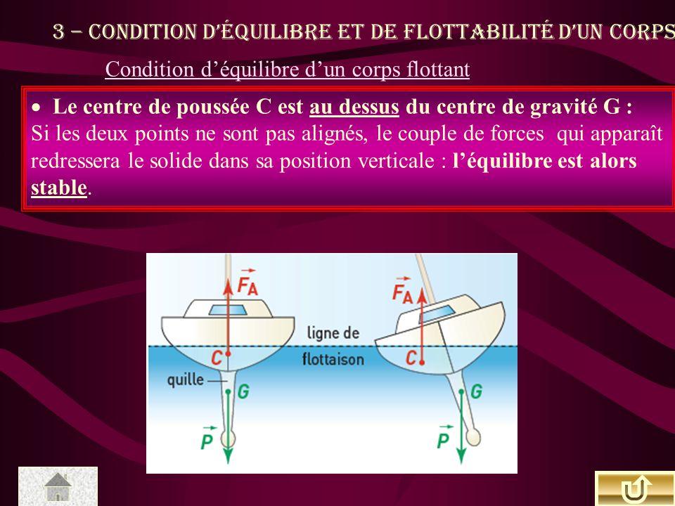3 – Condition d'équilibre et de flottabilité d'un corps