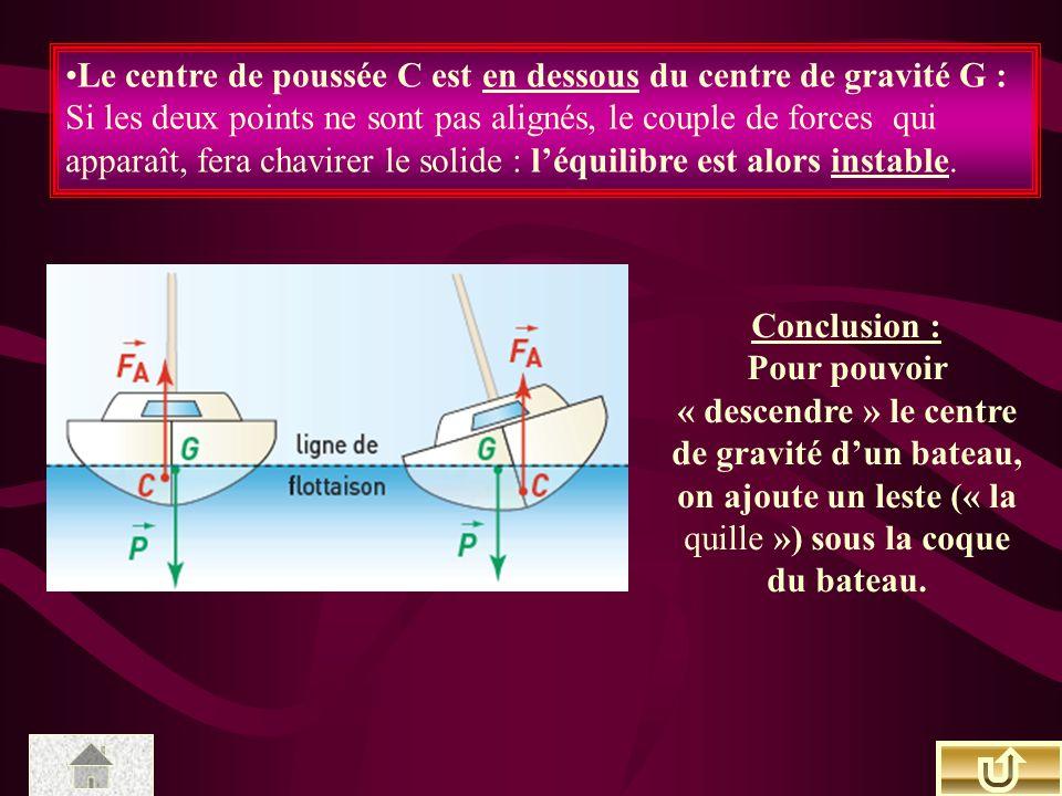 Le centre de poussée C est en dessous du centre de gravité G :