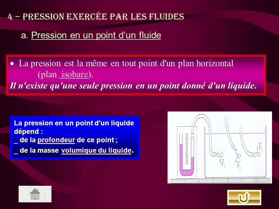 a. Pression en un point d'un fluide