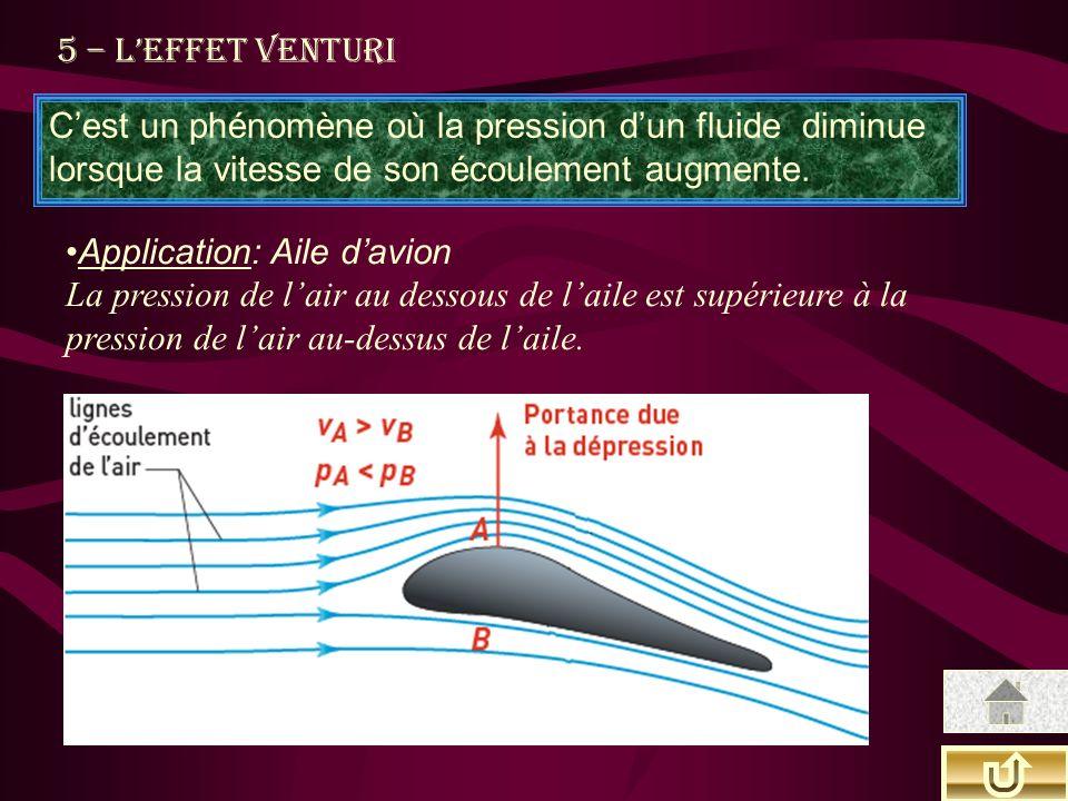 5 – L'effet Venturi C'est un phénomène où la pression d'un fluide diminue lorsque la vitesse de son écoulement augmente.