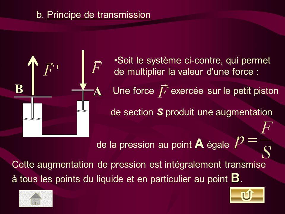 B A b. Principe de transmission
