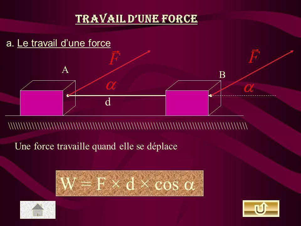 W = F × d × cos  Travail d'une force d a. Le travail d'une force A B