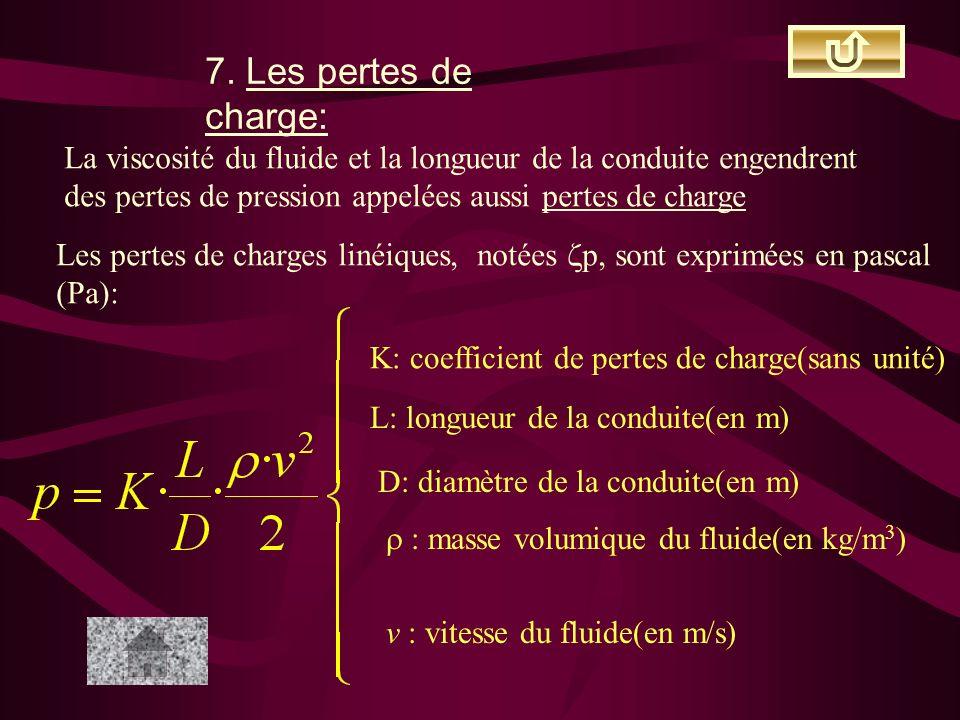 7. Les pertes de charge: La viscosité du fluide et la longueur de la conduite engendrent. des pertes de pression appelées aussi pertes de charge.