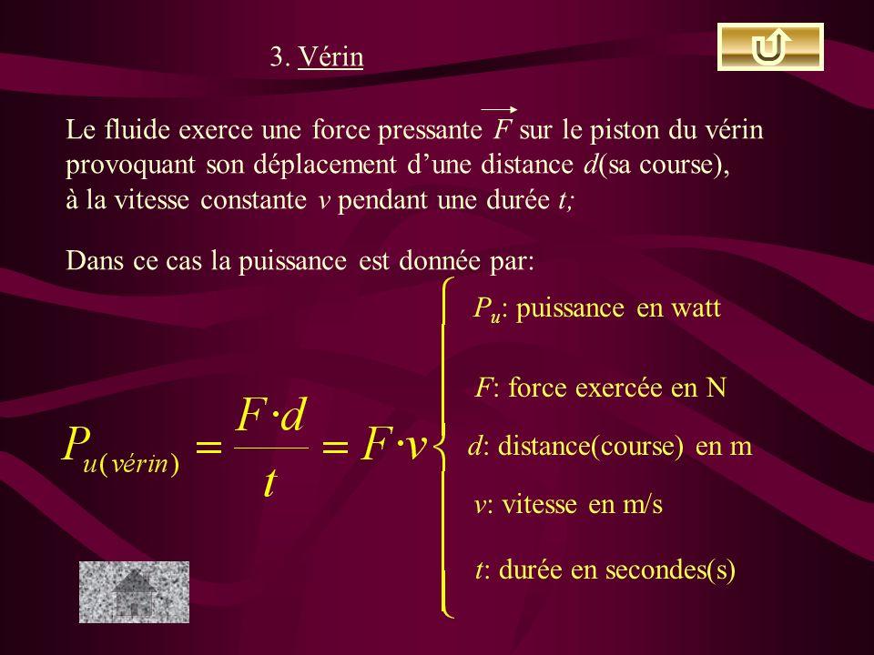 3. Vérin Le fluide exerce une force pressante F sur le piston du vérin. provoquant son déplacement d'une distance d(sa course),