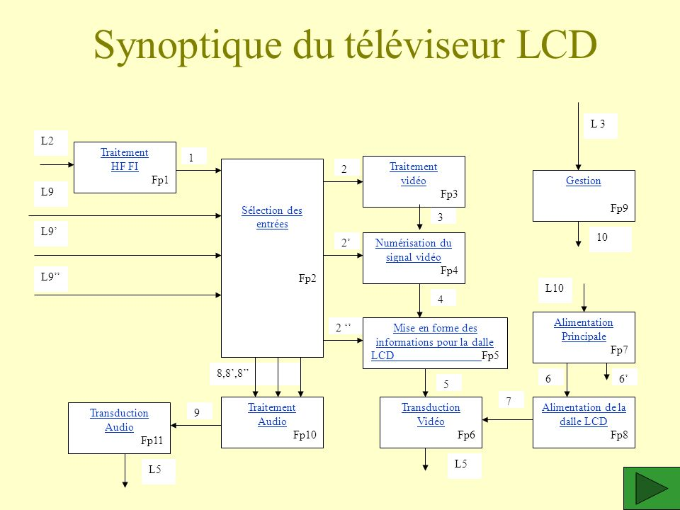 Synoptique du téléviseur LCD