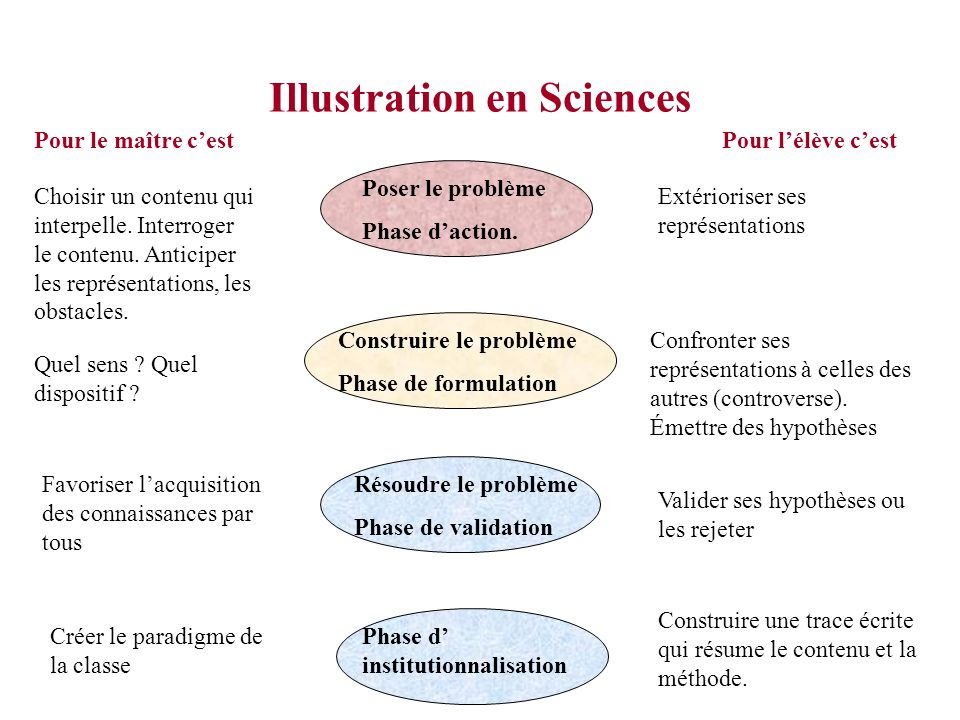 Illustration en Sciences