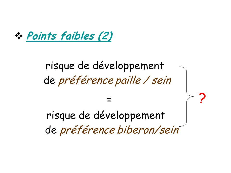 Points faibles (2) risque de développement. de préférence paille / sein.