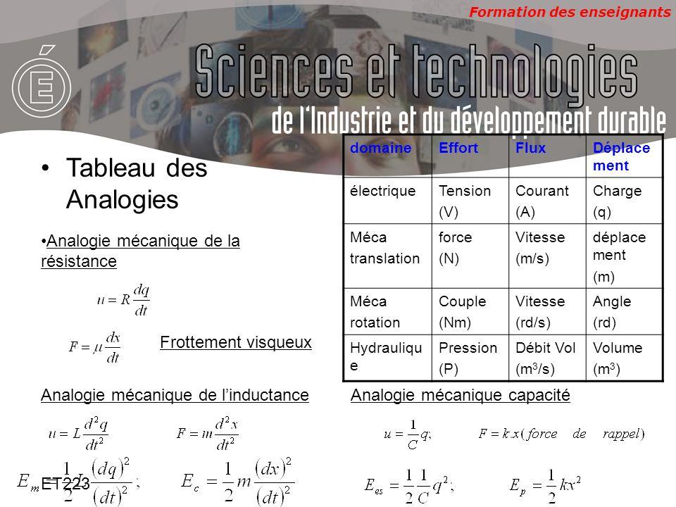 Tableau des Analogies Analogie mécanique de la résistance