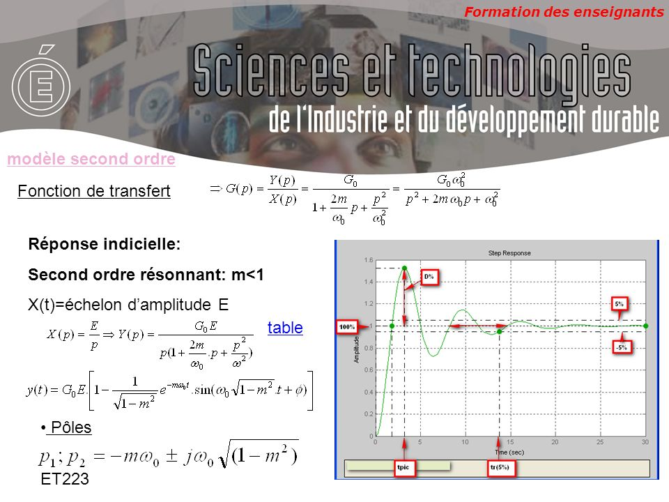 modèle second ordre Fonction de transfert. Réponse indicielle: Second ordre résonnant: m<1. X(t)=échelon d'amplitude E.