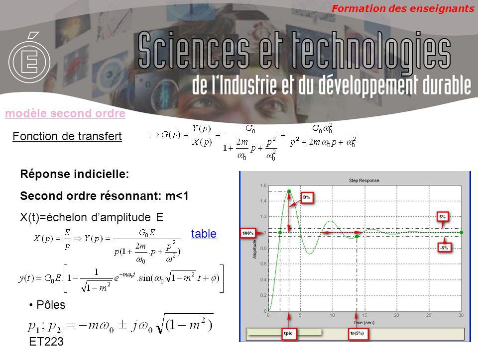 modèle second ordreFonction de transfert. Réponse indicielle: Second ordre résonnant: m<1. X(t)=échelon d'amplitude E.