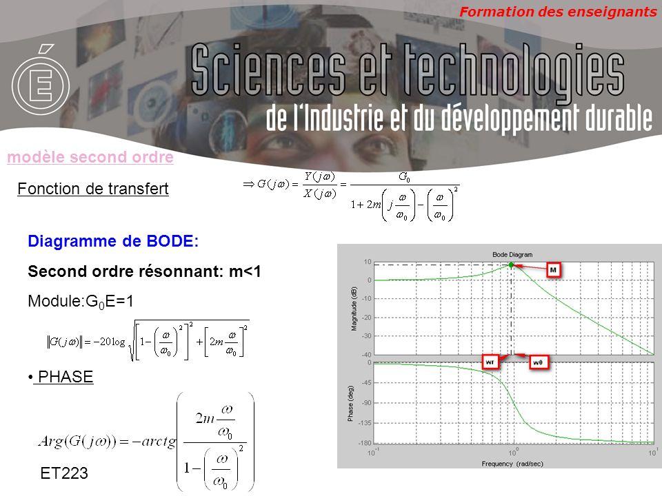 modèle second ordreFonction de transfert. Diagramme de BODE: Second ordre résonnant: m<1. Module:G0E=1.