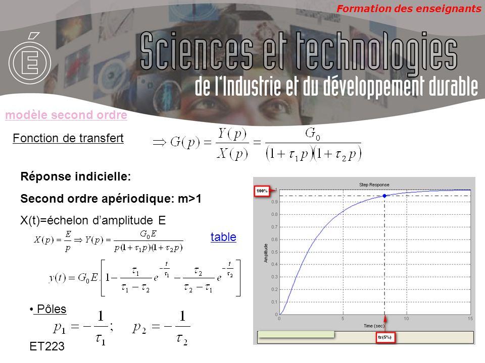 modèle second ordreFonction de transfert. Réponse indicielle: Second ordre apériodique: m>1. X(t)=échelon d'amplitude E.
