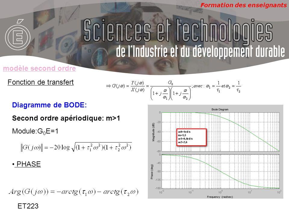 modèle second ordreFonction de transfert. Diagramme de BODE: Second ordre apériodique: m>1. Module:G0E=1.