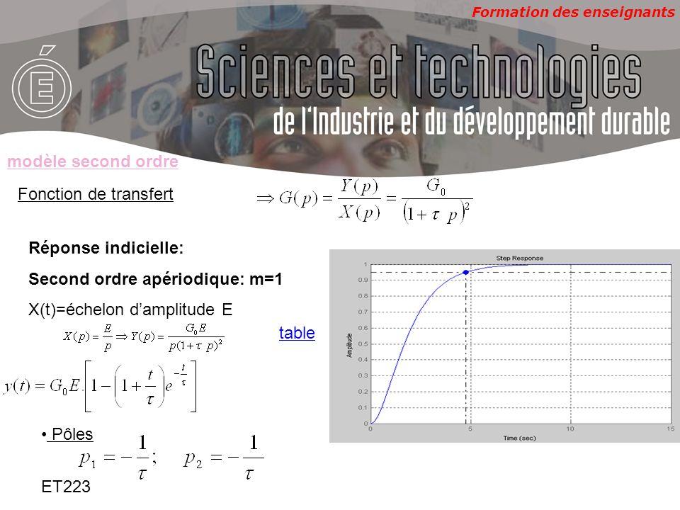 modèle second ordreFonction de transfert. Réponse indicielle: Second ordre apériodique: m=1. X(t)=échelon d'amplitude E.