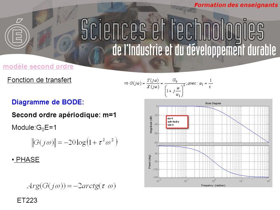 modèle second ordreFonction de transfert. Diagramme de BODE: Second ordre apériodique: m=1. Module:G0E=1.