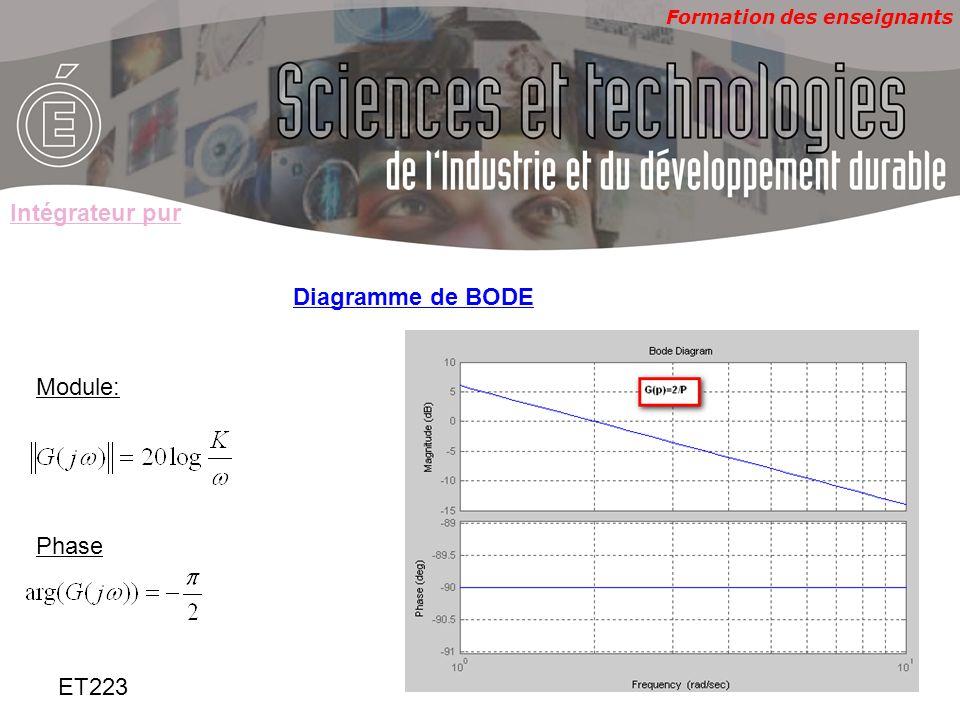 Intégrateur pur Diagramme de BODE Module: Phase ET223