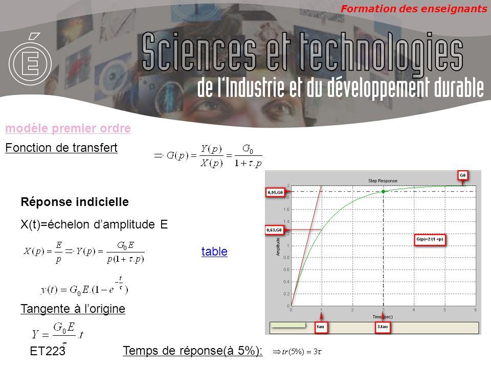 modèle premier ordre Fonction de transfert. Réponse indicielle. X(t)=échelon d'amplitude E. table.
