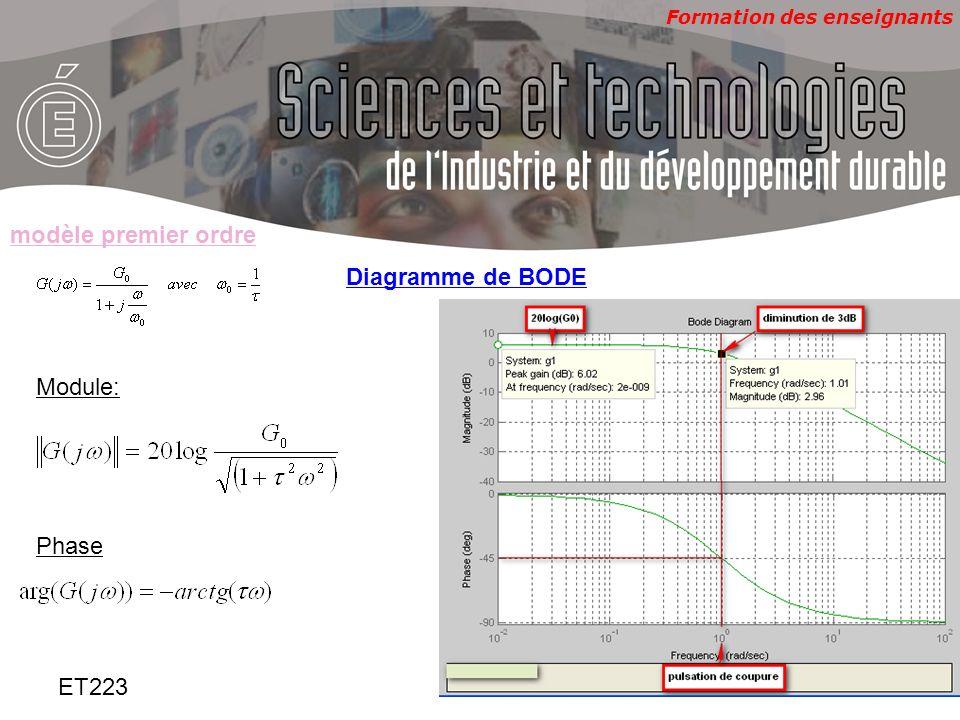 modèle premier ordre Diagramme de BODE Module: Phase ET223